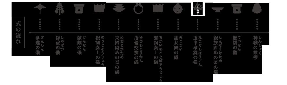 挙式の流れ 参進の儀 修祓の儀 献饌の儀 祝詞奏上の儀 夫婦固めの盃の儀 指輪交換の儀 誓詞奏上の儀 巫女舞の儀 玉串奉奠の儀 親族固めの盃の儀 撤饌の儀 神職の挨拶